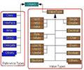 PHP中的强制类型转换(int)(bool)(float)(string)(array)(object)(unset)(binary)